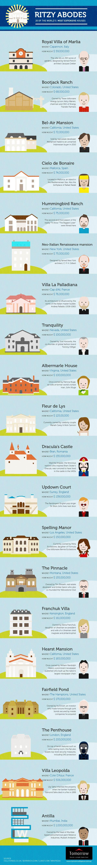 les maisons les plus chères au monde
