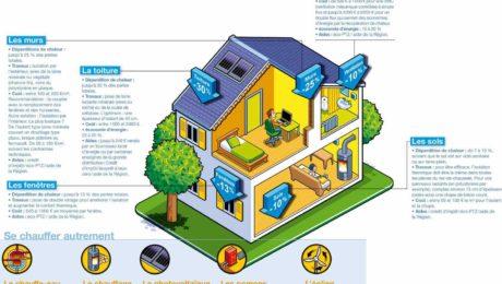 Infographie consommer moins d'énergie à la maison